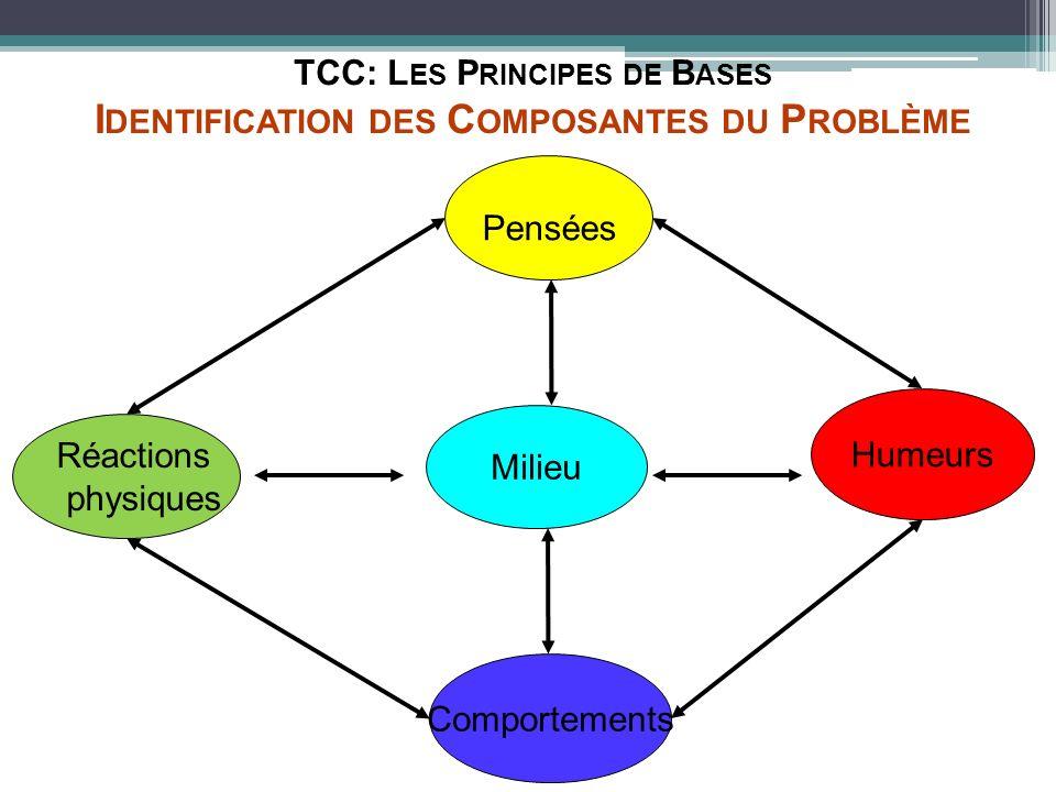 Humeurs Réactions physiques Comportements Pensées TCC: L ES P RINCIPES DE B ASES I DENTIFICATION DES C OMPOSANTES DU P ROBLÈME Milieu