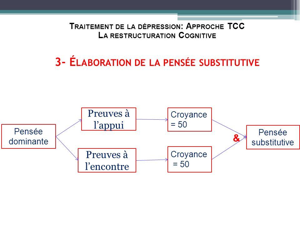 T RAITEMENT DE LA DÉPRESSION : A PPROCHE TCC L A RESTRUCTURATION C OGNITIVE 3- É LABORATION DE LA PENSÉE SUBSTITUTIVE Pensée dominante Preuves à lappu
