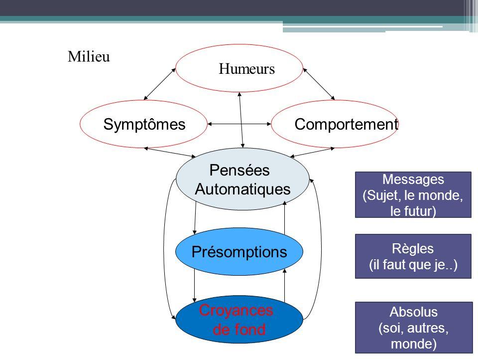 SymptômesComportement Pensées Automatiques Humeurs Présomptions Croyances de fond Milieu Absolus (soi, autres, monde) Règles (il faut que je..) Messag