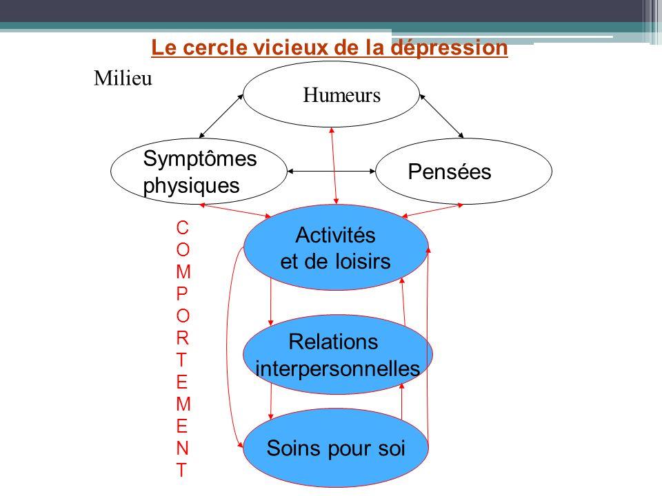 Symptômes physiques Pensées Activités et de loisirs Humeurs Relations interpersonnelles Soins pour soi Milieu COMPORTEMENTCOMPORTEMENT Le cercle vicie