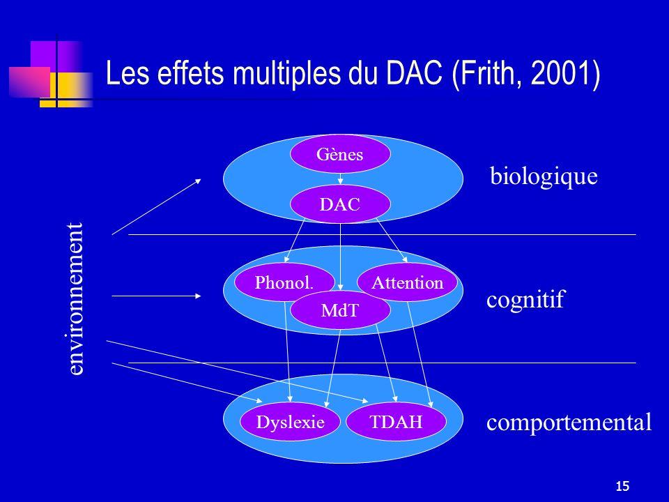 15 Les effets multiples du DAC (Frith, 2001) biologique cognitif comportemental environnement Phonol. MdT DAC Gènes Attention DyslexieTDAH