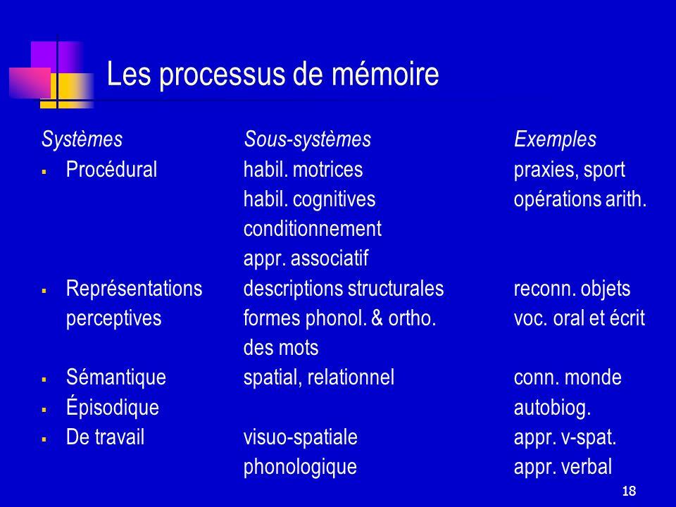 18 Les processus de mémoire SystèmesSous-systèmesExemples Procéduralhabil. motricespraxies, sport habil. cognitivesopérations arith. conditionnement a
