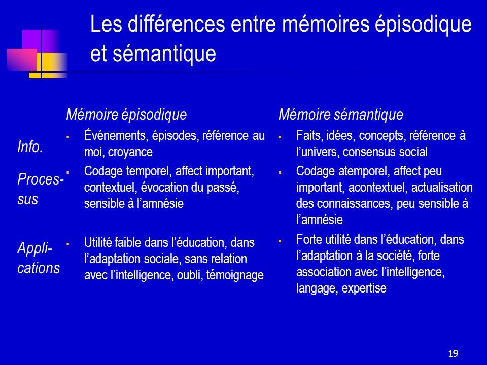 19 Les différences entre mémoires épisodique et sémantique Mémoire épisodique Événements, épisodes, référence au moi, croyance Codage temporel, affect