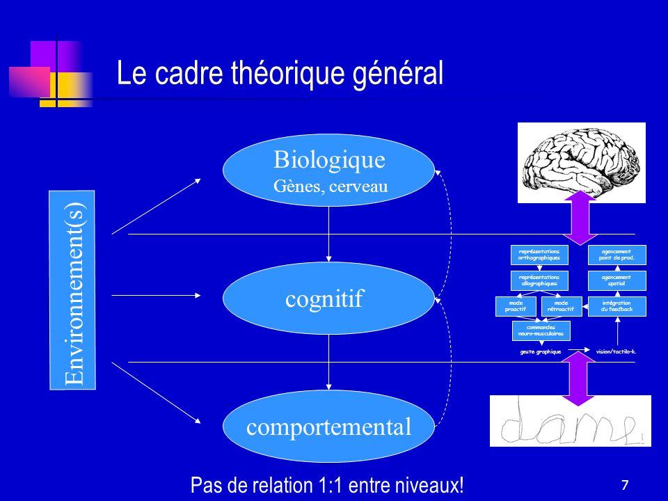 7 Le cadre théorique général Biologique Gènes, cerveau cognitif comportemental Environnement(s) représentations orthographiques représentations allogr