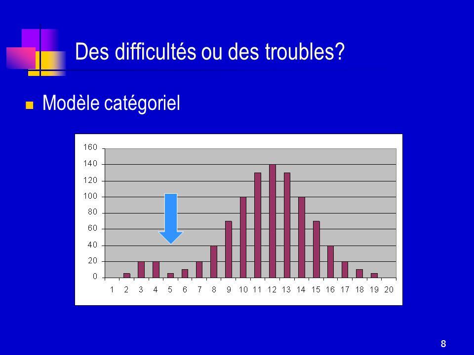 8 Des difficultés ou des troubles? Modèle catégoriel