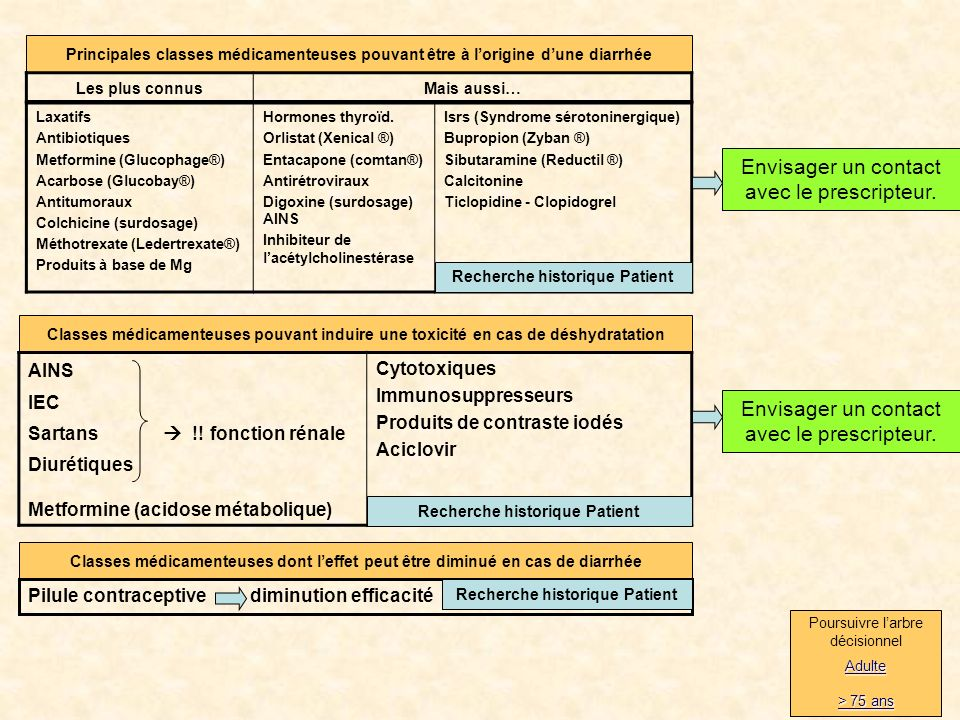 12 Principales classes médicamenteuses pouvant être à lorigine dune diarrhée Laxatifs Antibiotiques Metformine (Glucophage®) Acarbose (Glucobay®) Antitumoraux Colchicine (surdosage) Méthotrexate (Ledertrexate®) Produits à base de Mg Hormones thyroïd.