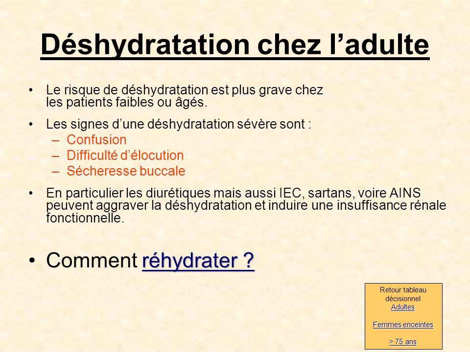 15 Déshydratation chez ladulte Le risque de déshydratation est plus grave chez les patients faibles ou âgés.