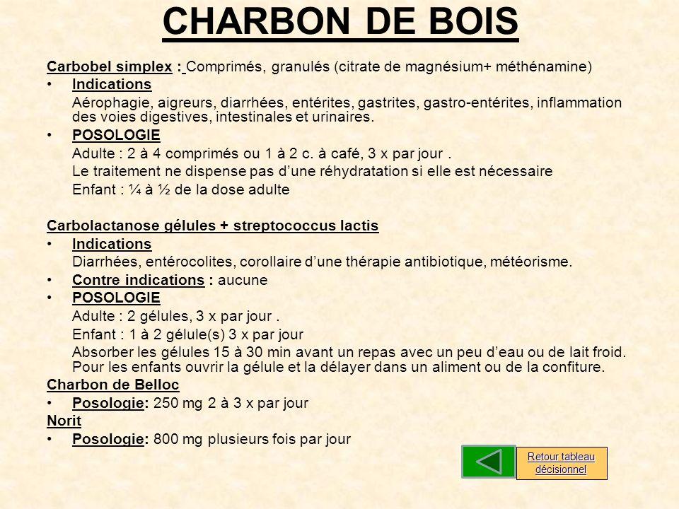 CHARBON DE BOIS Carbobel simplex : Comprimés, granulés (citrate de magnésium+ méthénamine) Indications Aérophagie, aigreurs, diarrhées, entérites, gastrites, gastro-entérites, inflammation des voies digestives, intestinales et urinaires.