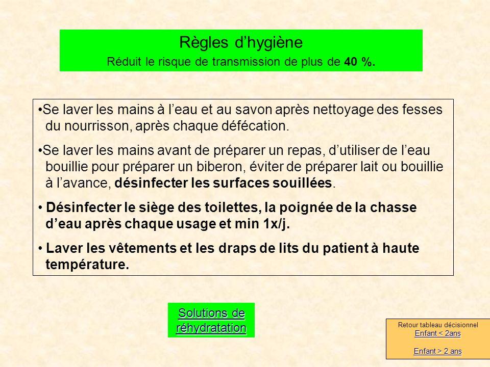 Règles dhygiène Réduit le risque de transmission de plus de 40 %.