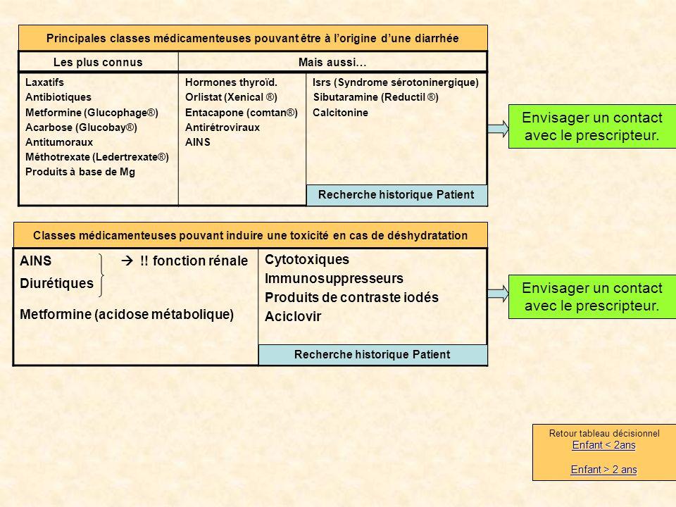 Principales classes médicamenteuses pouvant être à lorigine dune diarrhée Laxatifs Antibiotiques Metformine (Glucophage®) Acarbose (Glucobay®) Antitumoraux Méthotrexate (Ledertrexate®) Produits à base de Mg Hormones thyroïd.