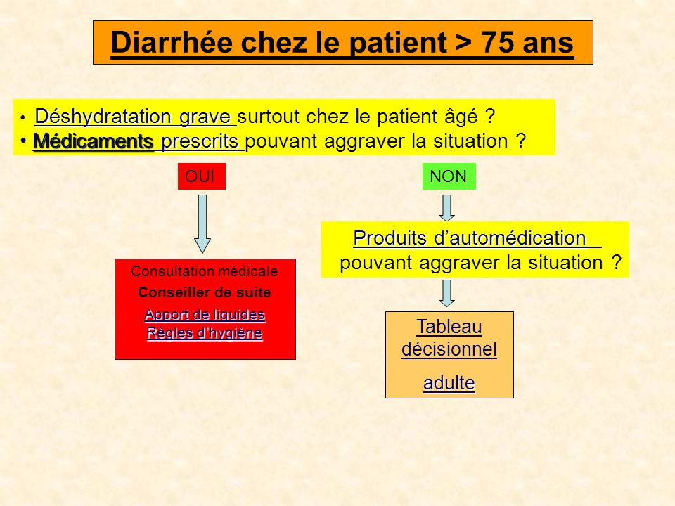 Diarrhée chez le patient > 75 ans Tableau décisionnel adulte Déshydratation grave Déshydratation grave Déshydratation grave surtout chez le patient âgé .
