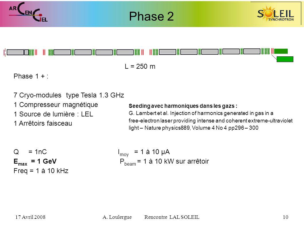 17 Avril 2008A. Loulergue Rencontre LAL SOLEIL10 Phase 2 L = 250 m Phase 1 + : 7 Cryo-modules type Tesla 1.3 GHz 1 Compresseur magnétique 1 Source de