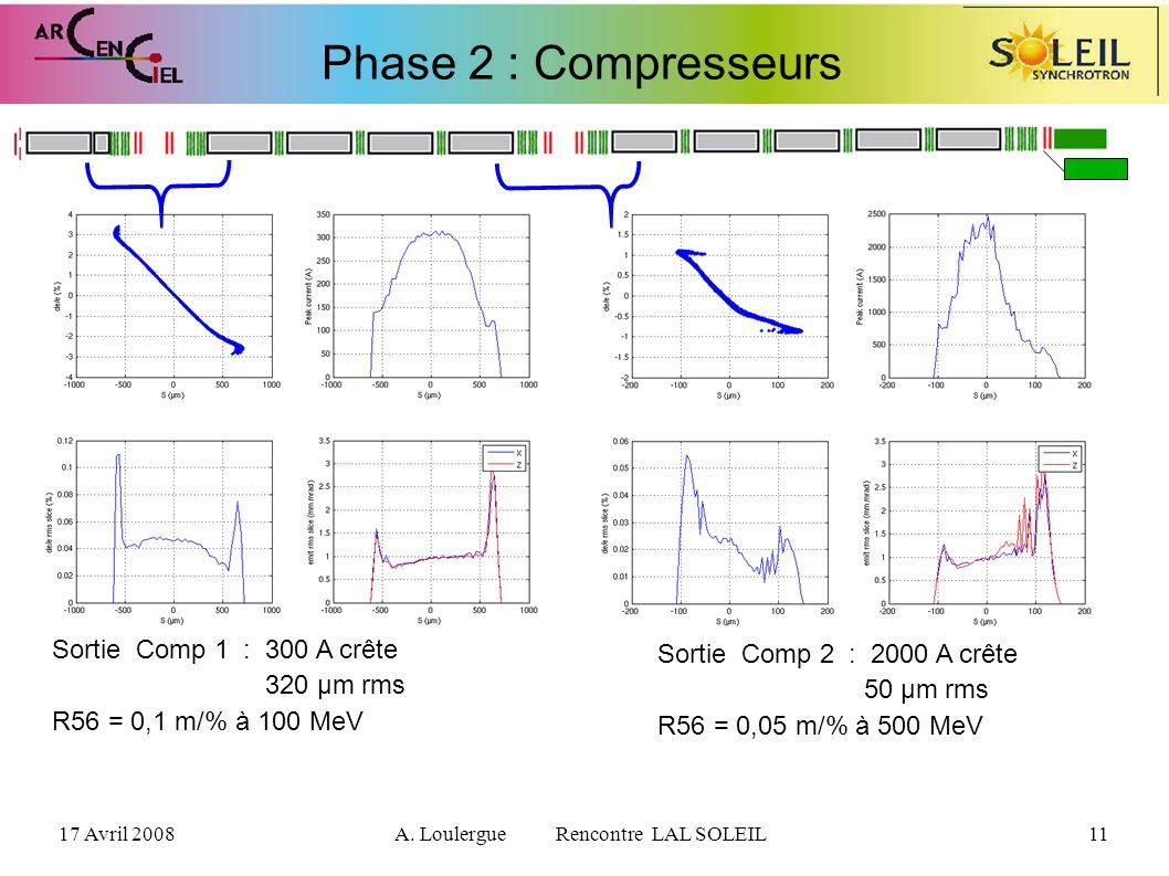 17 Avril 2008A. Loulergue Rencontre LAL SOLEIL11 Phase 2 : Compresseurs Sortie Comp 1 : 300 A crête 320 µm rms R56 = 0,1 m/% à 100 MeV Sortie Comp 2 :