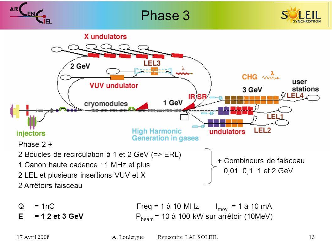 17 Avril 2008A. Loulergue Rencontre LAL SOLEIL13 Phase 3 Phase 2 + 2 Boucles de recirculation à 1 et 2 GeV (=> ERL) 1 Canon haute cadence : 1 MHz et p