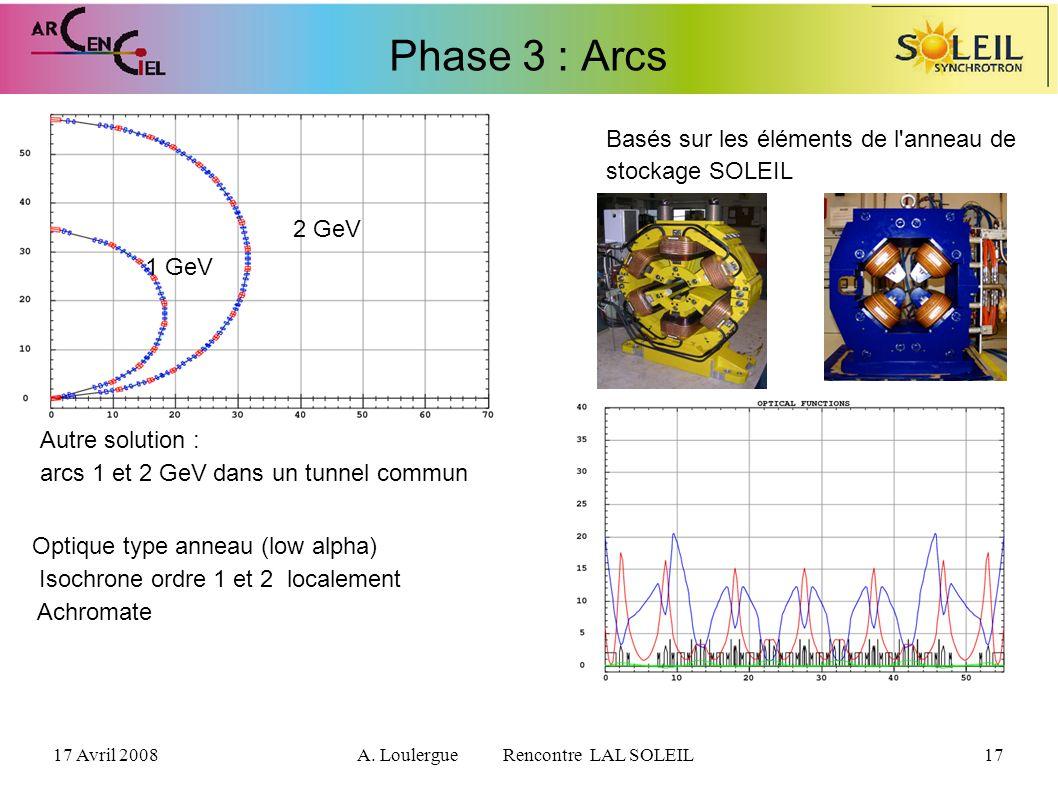 17 Avril 2008A. Loulergue Rencontre LAL SOLEIL17 Phase 3 : Arcs Basés sur les éléments de l'anneau de stockage SOLEIL 1 GeV 2 GeV Autre solution : arc