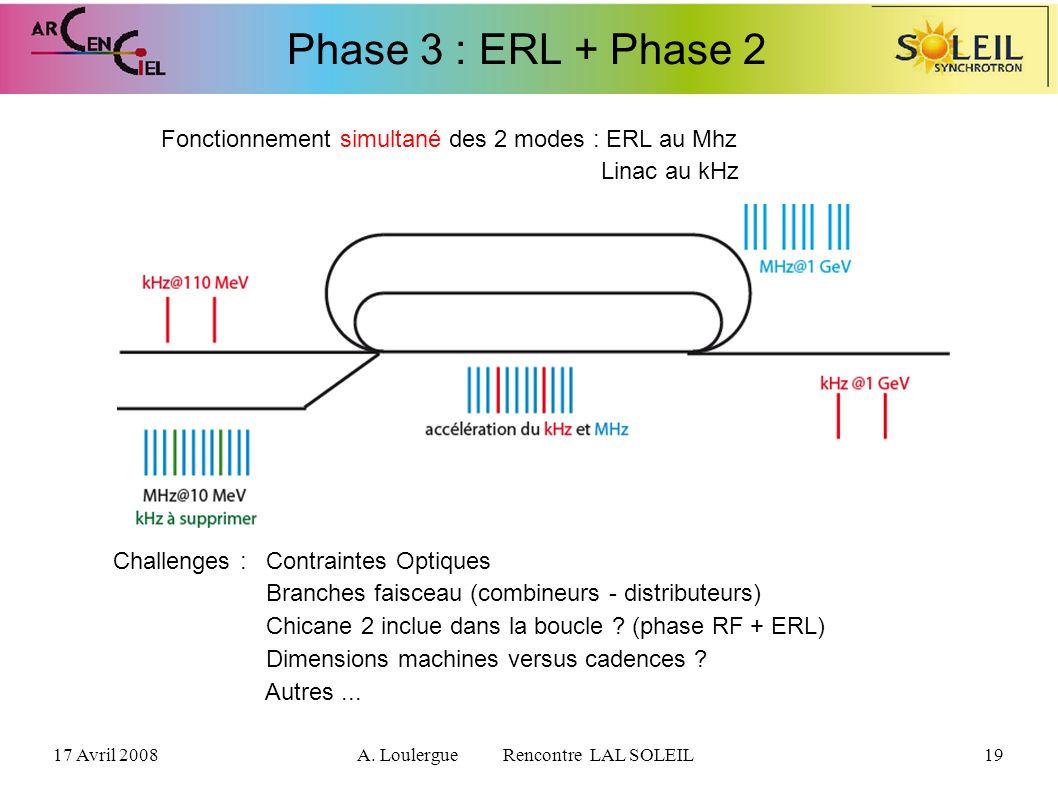17 Avril 2008A. Loulergue Rencontre LAL SOLEIL19 Phase 3 : ERL + Phase 2 Fonctionnement simultané des 2 modes : ERL au Mhz Linac au kHz Challenges : C
