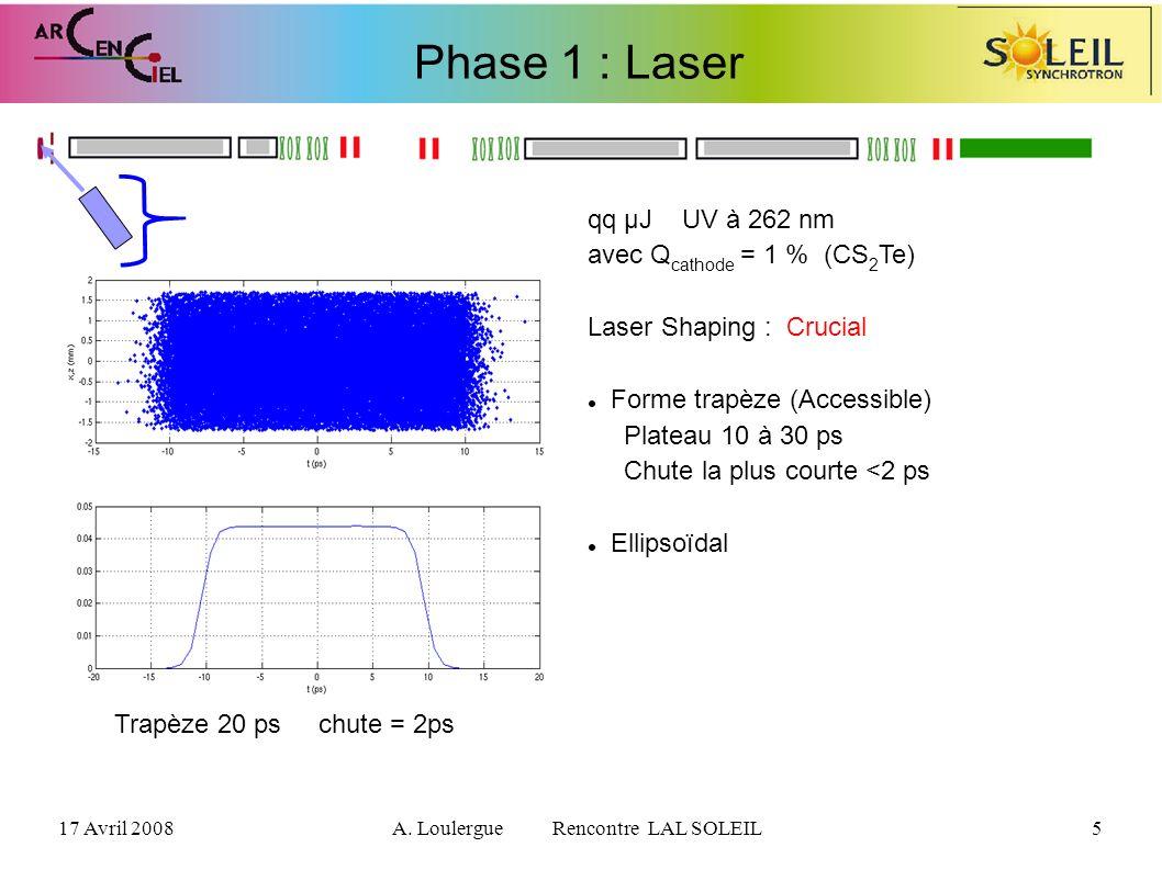 17 Avril 2008A. Loulergue Rencontre LAL SOLEIL5 Phase 1 : Laser qq µJ UV à 262 nm avec Q cathode = 1 % (CS 2 Te) Laser Shaping : Crucial Forme trapèze