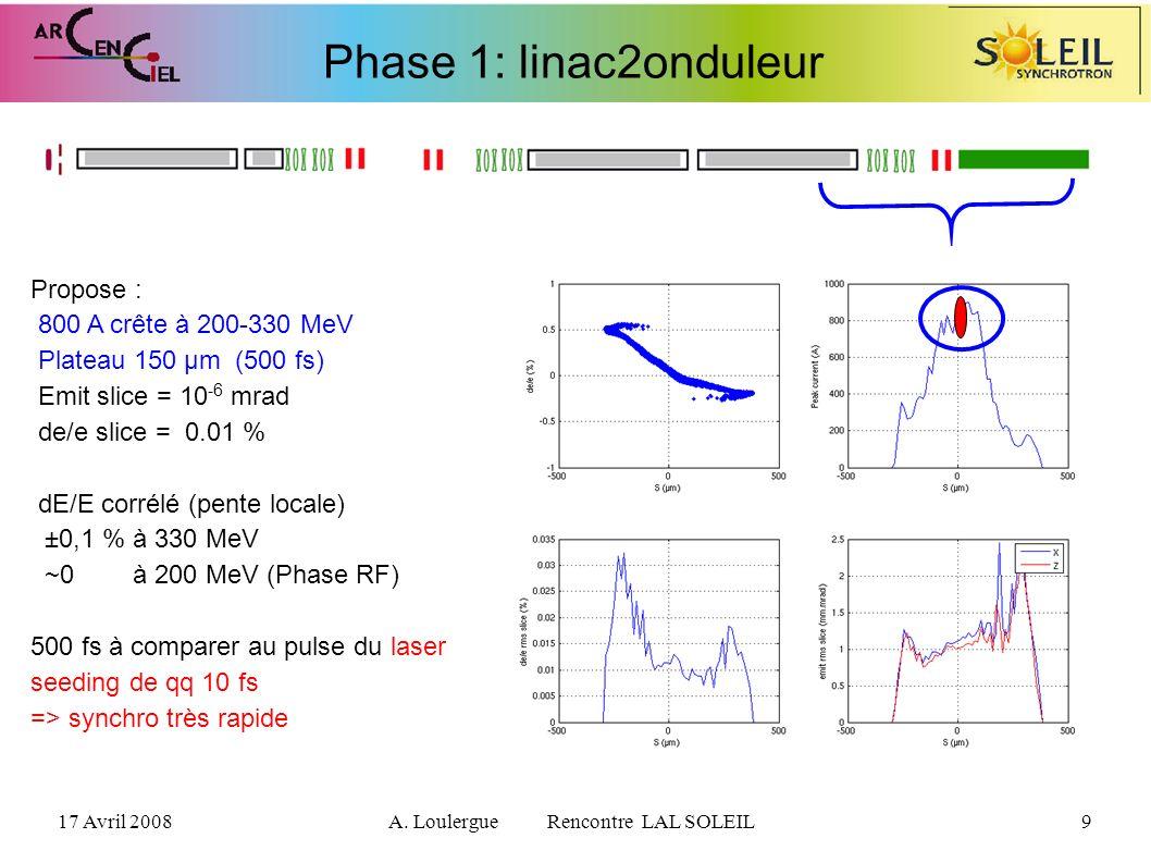 17 Avril 2008A. Loulergue Rencontre LAL SOLEIL9 Phase 1: linac2onduleur Propose : 800 A crête à 200-330 MeV Plateau 150 µm (500 fs) Emit slice = 10 -6