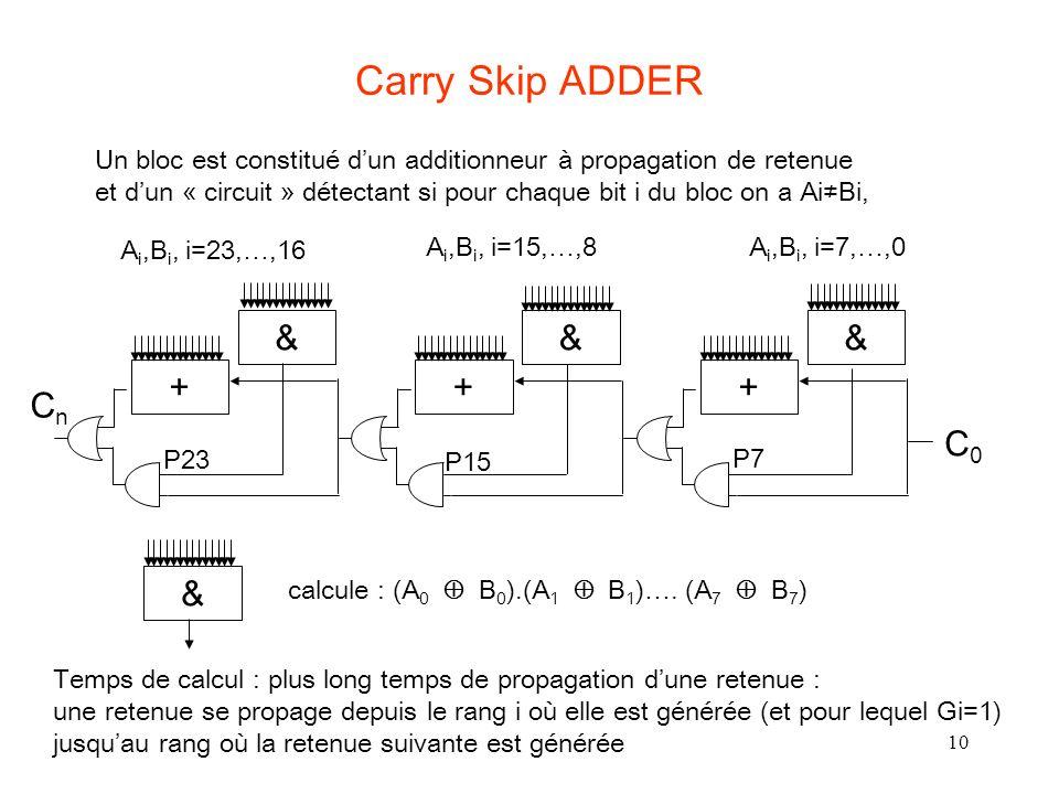 10 Carry Skip ADDER A i,B i, i=23,…,16 A i,B i, i=15,…,8A i,B i, i=7,…,0 & calcule : (A 0 B 0 ).(A 1 B 1 )…. (A 7 B 7 ) CnCn + & + & + & C0C0 P7 P15 P