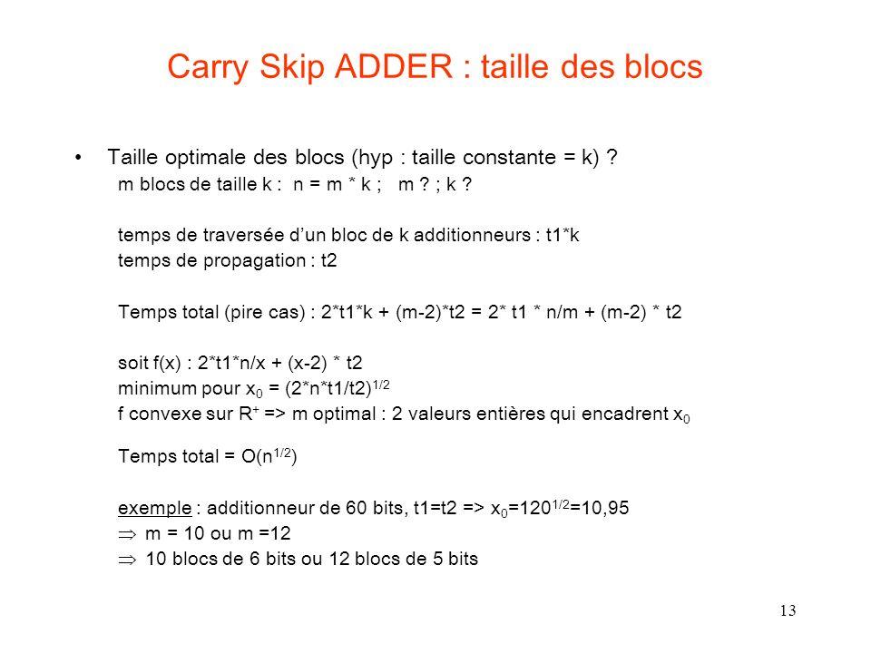 13 Carry Skip ADDER : taille des blocs Taille optimale des blocs (hyp : taille constante = k) ? m blocs de taille k : n = m * k ; m ? ; k ? temps de t
