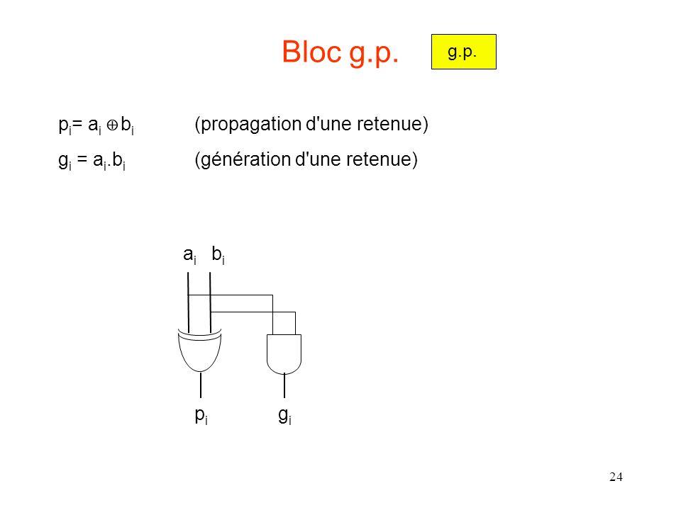 24 Bloc g.p. p i = a i b i (propagation d'une retenue) g i = a i.b i (génération d'une retenue) g.p. aiai bibi pipi gigi