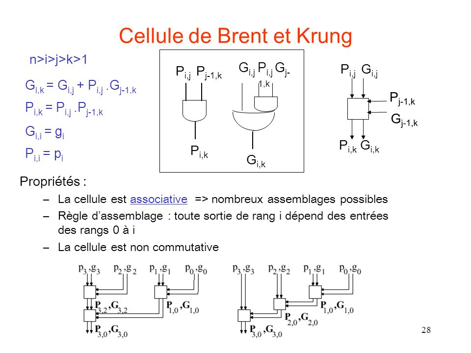 28 Cellule de Brent et Krung Propriétés : –La cellule est associative => nombreux assemblages possibles –Règle dassemblage : toute sortie de rang i dé