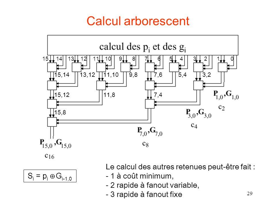 29 Calcul arborescent Le calcul des autres retenues peut-être fait : - 1 à coût minimum, - 2 rapide à fanout variable, - 3 rapide à fanout fixe 3,25,4