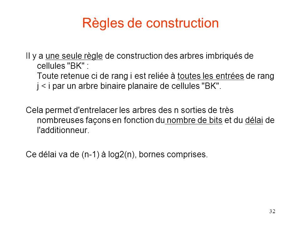 32 Règles de construction Il y a une seule règle de construction des arbres imbriqués de cellules