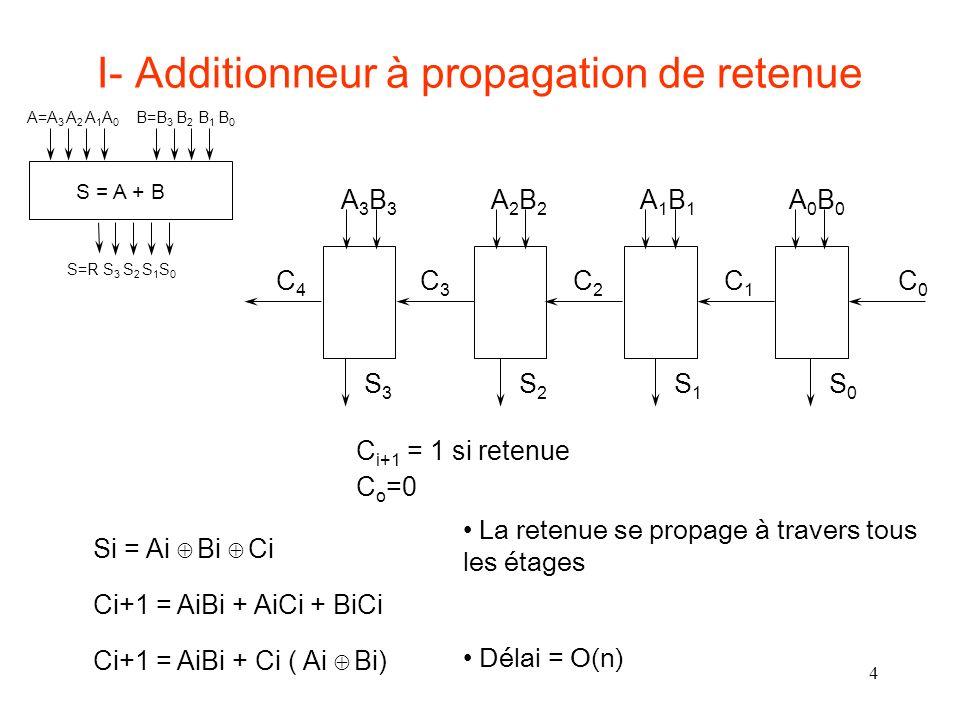 15 Carry Skip ADDER : taille des blocs T total =(k-1)t r +t b +(n/k-2)(t s +t b )+(k-1)t r Exemple - implémentation 2 niveaux –t r = t s +t b =2 G –Ttotal=(4k+2 n /k-7) G En dérivant T total par rapport à k et en égalisant à 0 - k opt = n / 2 Taille des groupes et temps de propagation de la retenue proportionnel à n - idem carry-select adder Exemple : n=32, 8 groupes de taille kopt = 4 est la meilleure solution Topt=25 G au lieu 62 G pour un additionneur à propagation de retenue