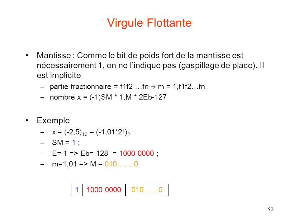 52 Virgule Flottante Mantisse : Comme le bit de poids fort de la mantisse est nécessairement 1, on ne lindique pas (gaspillage de place). Il est impli