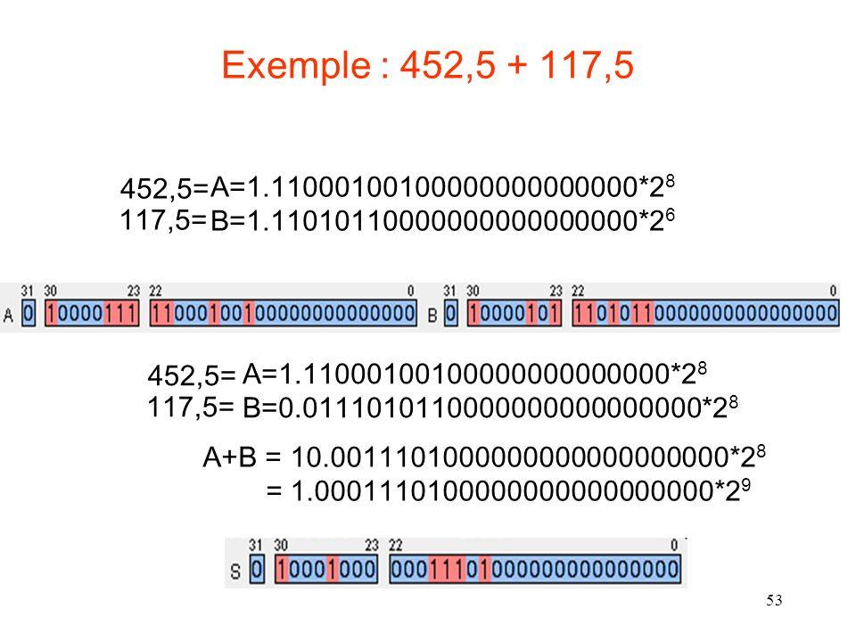 53 Exemple : 452,5 + 117,5 A=1.11000100100000000000000*2 8 B=1.11010110000000000000000*2 6 452,5= 117,5= A=1.11000100100000000000000*2 8 B=0.011101011