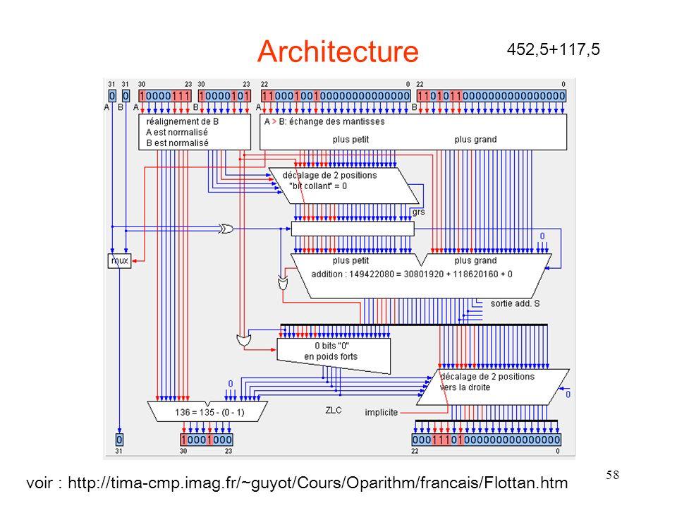 58 Architecture voir : http://tima-cmp.imag.fr/~guyot/Cours/Oparithm/francais/Flottan.htm 452,5+117,5