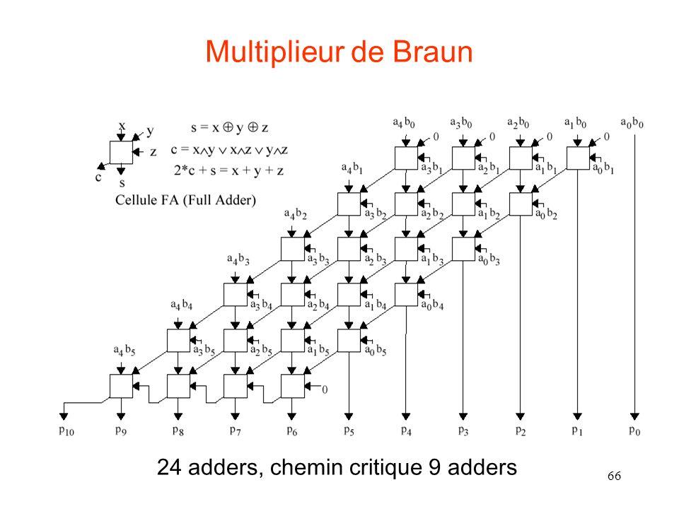 66 Multiplieur de Braun 24 adders, chemin critique 9 adders