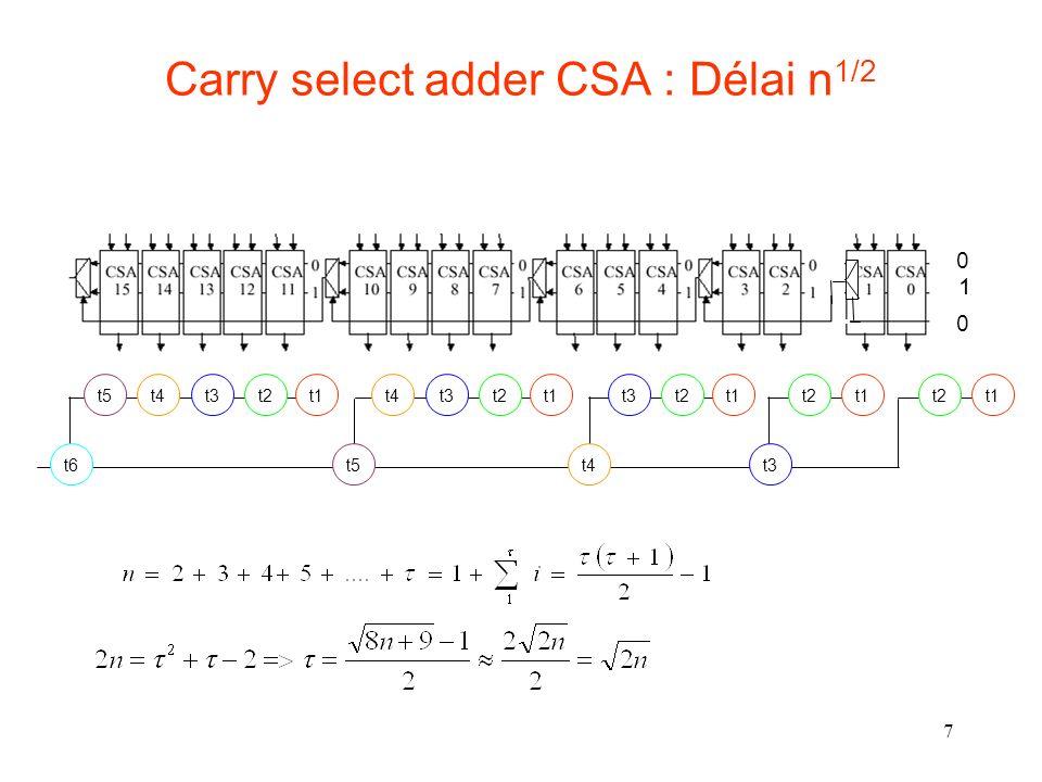 28 Cellule de Brent et Krung Propriétés : –La cellule est associative => nombreux assemblages possibles –Règle dassemblage : toute sortie de rang i dépend des entrées des rangs 0 à i –La cellule est non commutative G i,k = G i,j + P i,j.G j-1,k P i,k = P i,j.P j-1,k P i,j G i,j P j-1,k G j-1,k P i,k G i,k P i,k P i,j P j-1,k G i,k G i,j P i,j G j- 1,k G i,i = g i P i,i = p i n>i>j>k>1