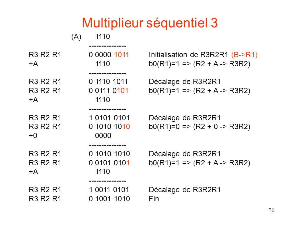 70 Multiplieur séquentiel 3 (A) 1110 --------------- R3 R2 R1 0 0000 1011 Initialisation de R3R2R1 (B->R1) +A 1110 b0(R1)=1 => (R2 + A -> R3R2) ------