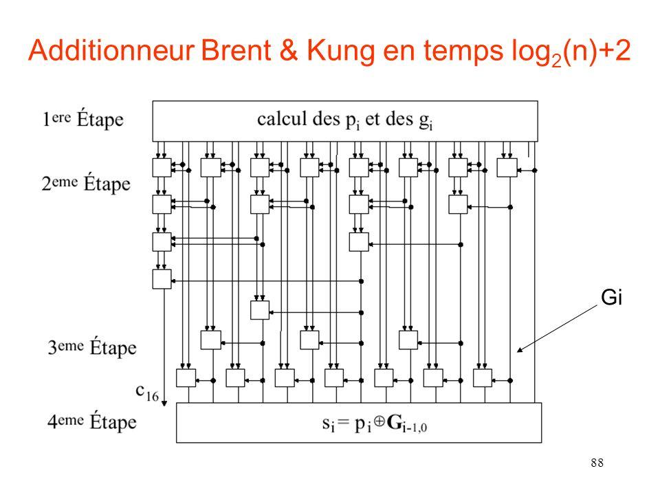 88 Additionneur Brent & Kung en temps log 2 (n)+2 Gi