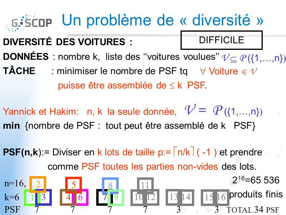 Un problème de « diversité » DIVERSITÉ DES VOITURES : DONNÉES : nombre k, liste des voitures voulues TÂCHE : minimiser le nombre de PSF tq puisse être assemblée de k PSF.