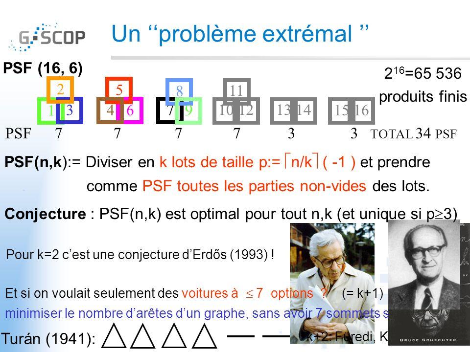 Un problème extrémal PSF (16, 6) Pour k=2 cest une conjecture dErdős (1993) ! PSF 7 7 7 7 3 3 TOTAL 34 PSF 2 16 =65 536 produits finis 7 8 9 10 11 121