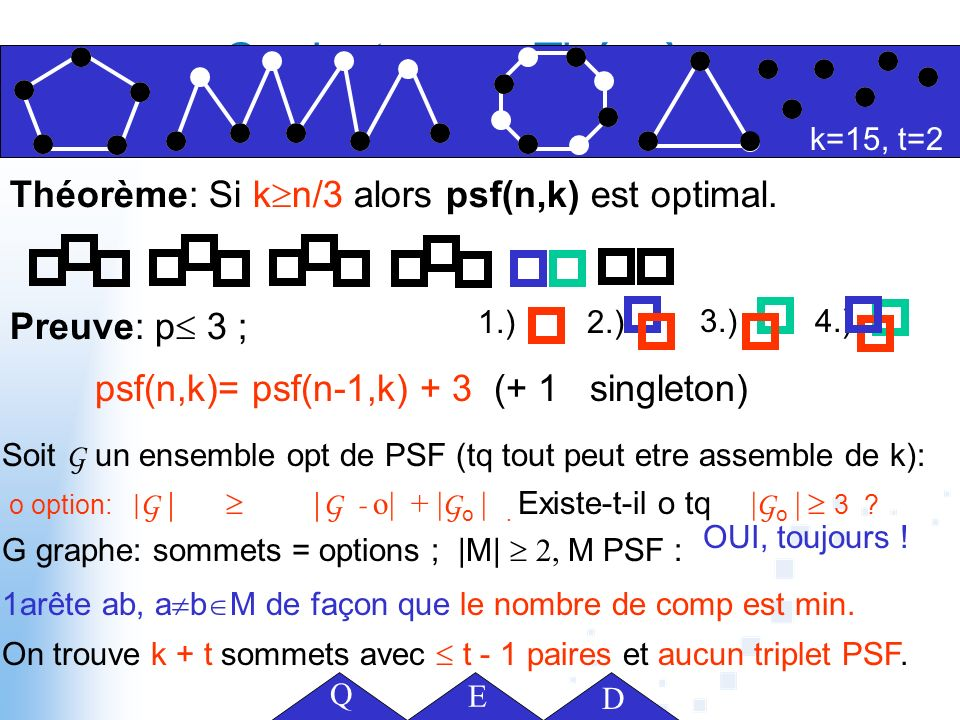 Théorème: Si k n/3 alors psf(n,k) est optimal. Preuve: p 3 ; Conjectures + Théorèmes Yannick, Benjamin, András 2006 1 1.)2.) 3.)4.) psf(n,k)= psf(n-1,