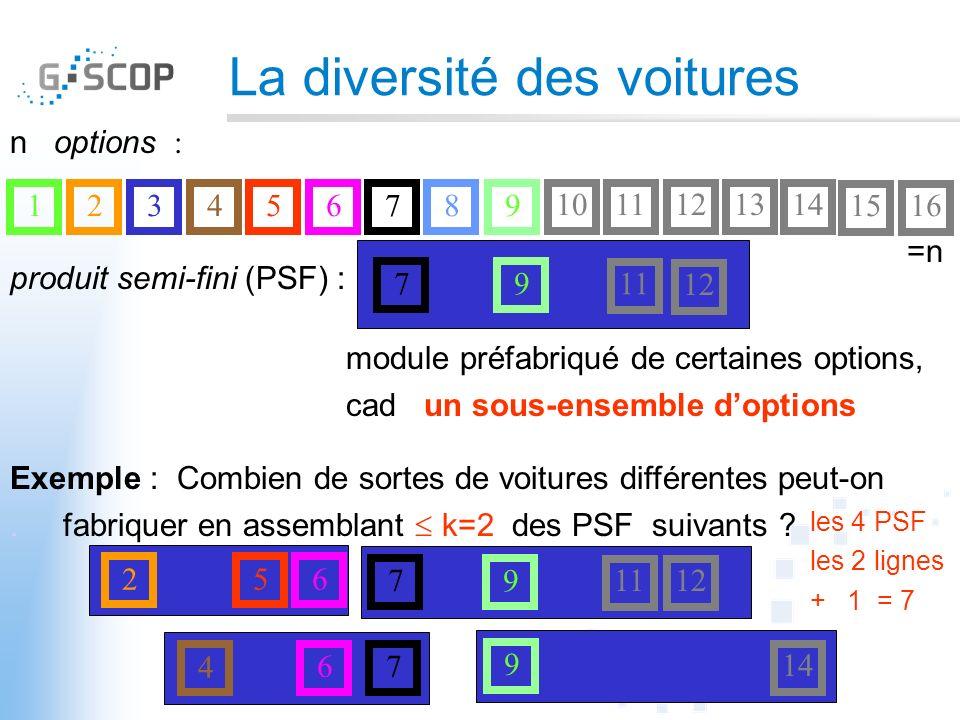 La diversité des voitures 617543289 1011 1312 14 1516 =n produit semi-fini (PSF) : n options : module préfabriqué de certaines options, cad un sous-ensemble doptions 711 12 9 Exemple : Combien de sortes de voitures différentes peut-on.