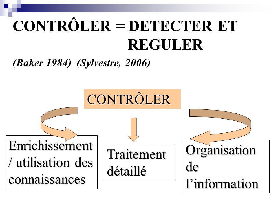 CONTRÔLER = DETECTER ET REGULER (Baker 1984) (Sylvestre, 2006) Enrichissement / utilisation des connaissances Traitement détaillé Organisation de linformation CONTRÔLER