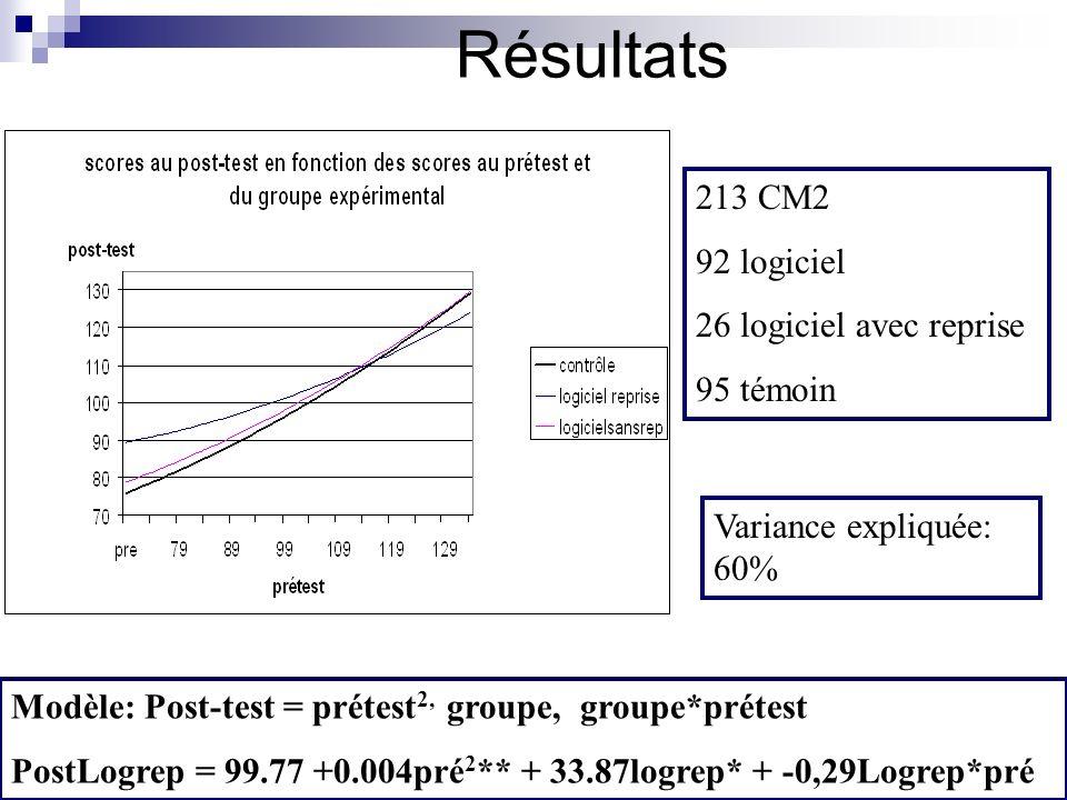 Résultats 213 CM2 92 logiciel 26 logiciel avec reprise 95 témoin Modèle: Post-test = prétest 2, groupe, groupe*prétest PostLogrep = 99.77 +0.004pré 2 ** + 33.87logrep* + -0,29Logrep*pré Variance expliquée: 60%