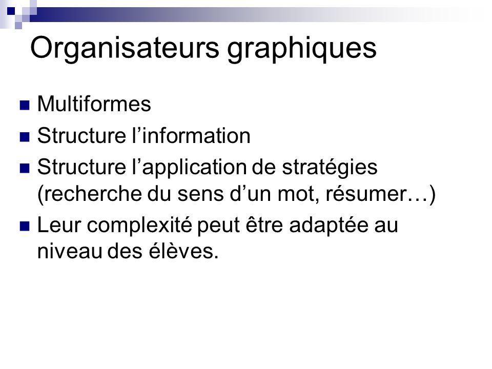 Organisateurs graphiques Multiformes Structure linformation Structure lapplication de stratégies (recherche du sens dun mot, résumer…) Leur complexité peut être adaptée au niveau des élèves.