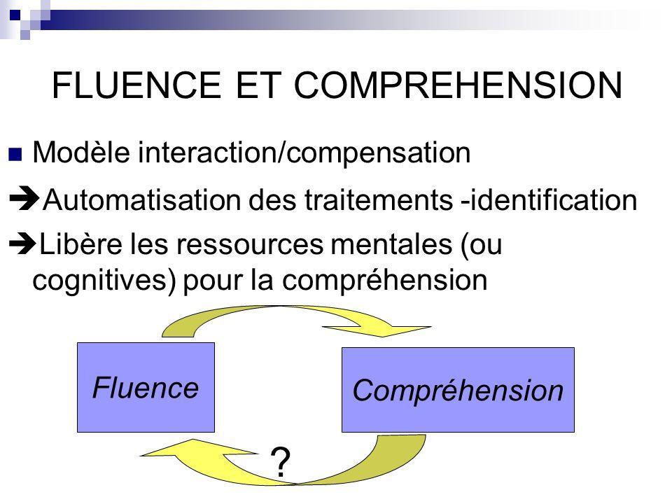FLUENCE ET COMPREHENSION Modèle interaction/compensation Automatisation des traitements -identification Libère les ressources mentales (ou cognitives) pour la compréhension Fluence Compréhension ?