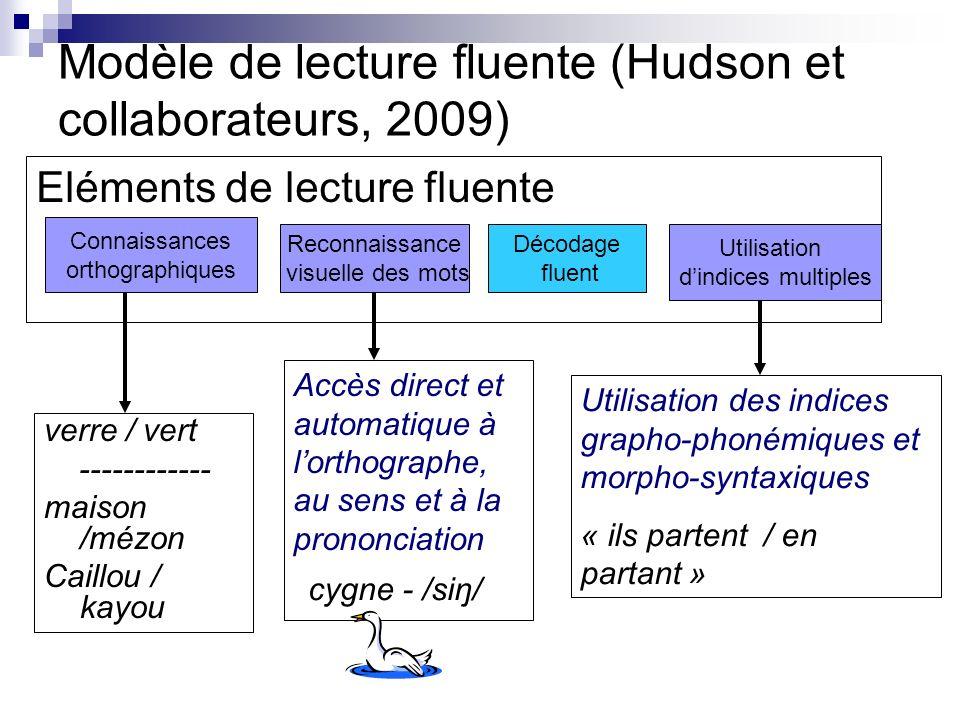 Modèle de lecture fluente (Hudson et collaborateurs, 2009) Eléments de lecture fluente Connaissances orthographiques Reconnaissance visuelle des mots Décodage fluent Utilisation dindices multiples verre / vert ------------ maison /mézon Caillou / kayou Accès direct et automatique à lorthographe, au sens et à la prononciation Utilisation des indices grapho-phonémiques et morpho-syntaxiques « ils partent / en partant » cygne - /siŋ/