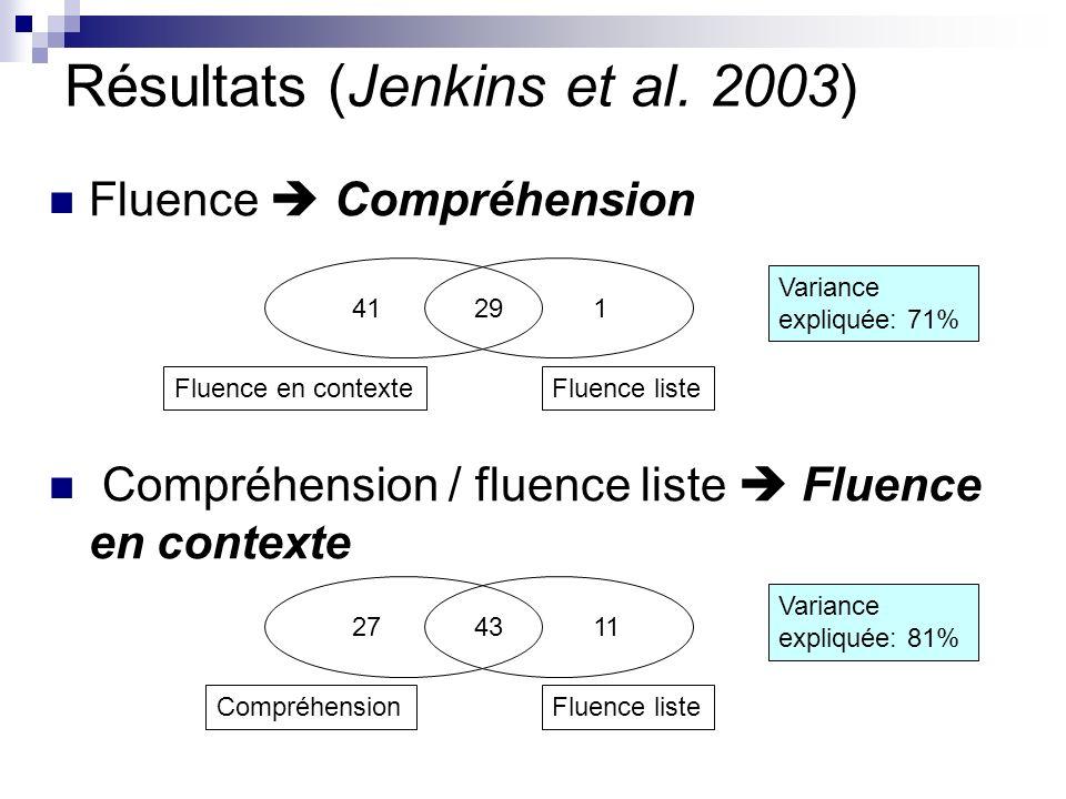 Résultats (Jenkins et al.