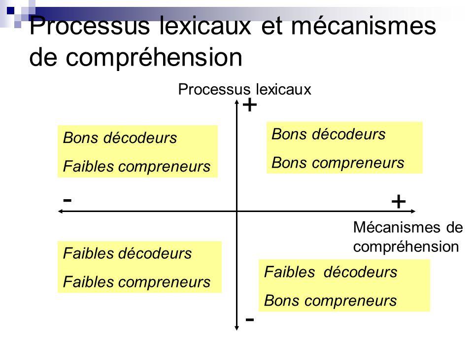 Processus lexicaux et mécanismes de compréhension Processus lexicaux + + - - Mécanismes de compréhension Bons décodeurs Faibles compreneurs Faibles décodeurs Faibles compreneurs Faibles décodeurs Bons compreneurs Bons décodeurs Bons compreneurs