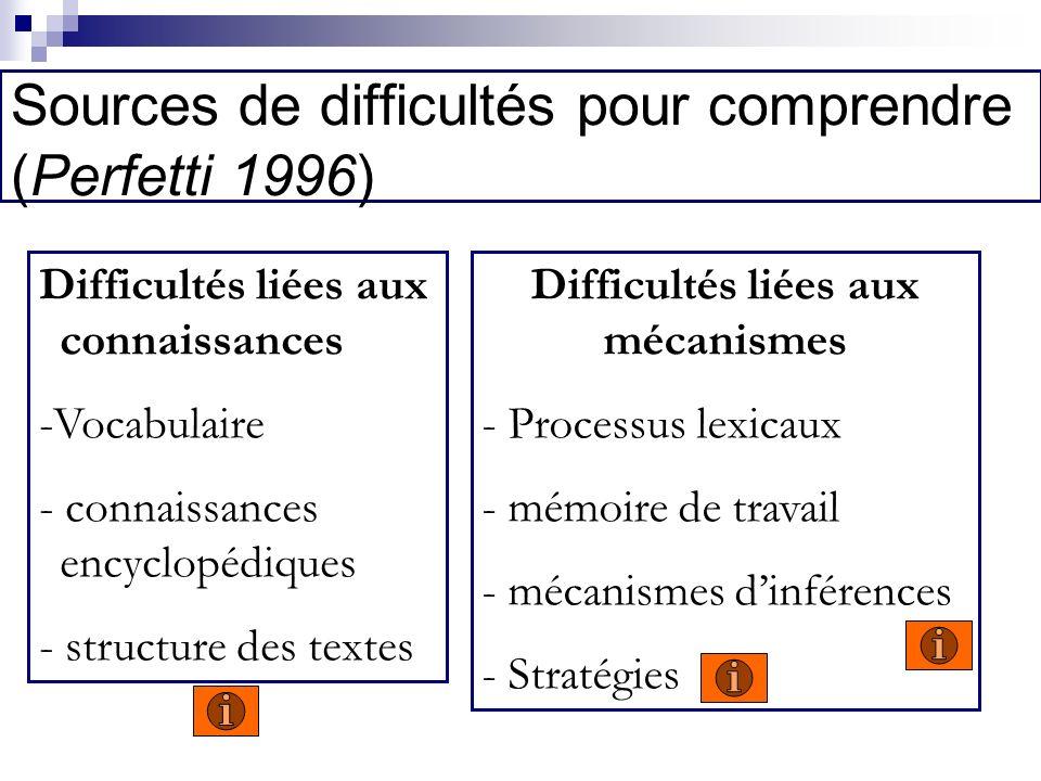 Sources de difficultés pour comprendre (Perfetti 1996) Difficultés liées aux connaissances -Vocabulaire - connaissances encyclopédiques - structure des textes Difficultés liées aux mécanismes - Processus lexicaux - mémoire de travail - mécanismes dinférences - Stratégies