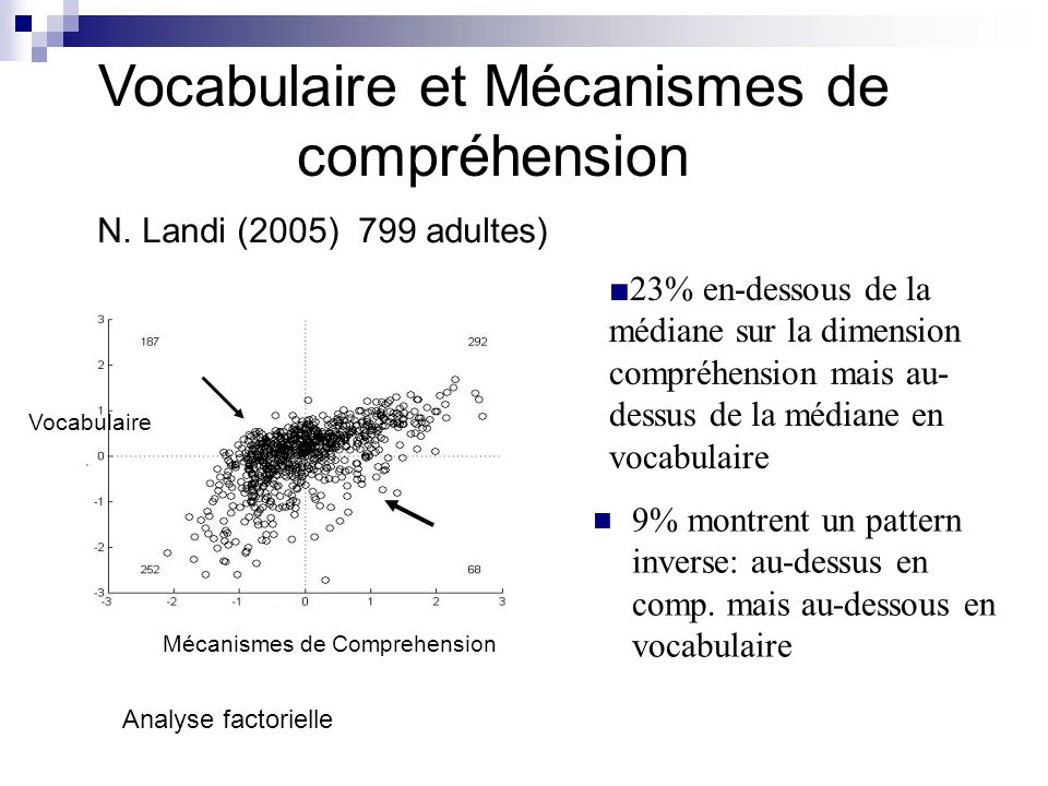 9% montrent un pattern inverse: au-dessus en comp. mais au-dessous en vocabulaire Vocabulaire Analyse factorielle Mécanismes de Comprehension N. Landi