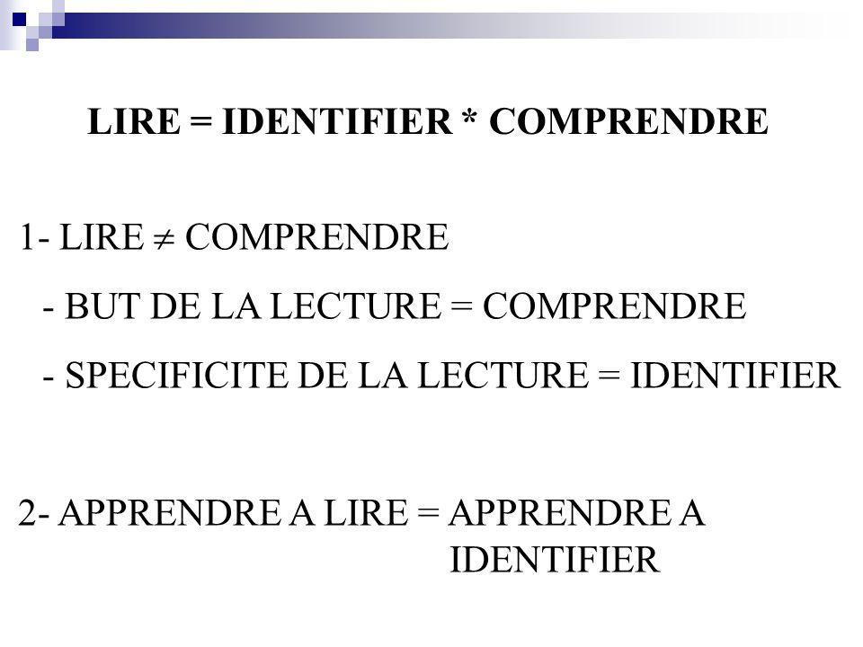 LIRE = IDENTIFIER * COMPRENDRE 1- LIRE COMPRENDRE - BUT DE LA LECTURE = COMPRENDRE - SPECIFICITE DE LA LECTURE = IDENTIFIER 2- APPRENDRE A LIRE = APPRENDRE A IDENTIFIER